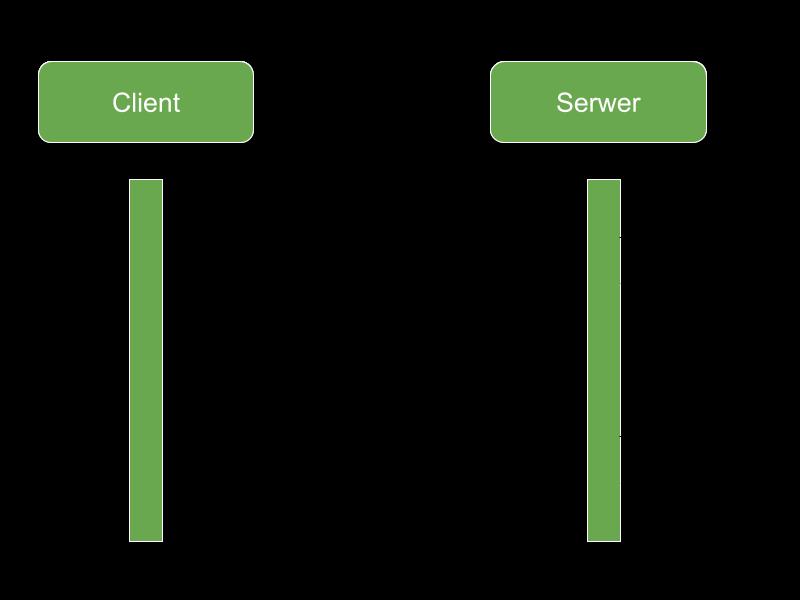 Json Web Token sekwencja