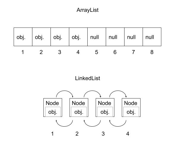 ArrayList vs LinkedList
