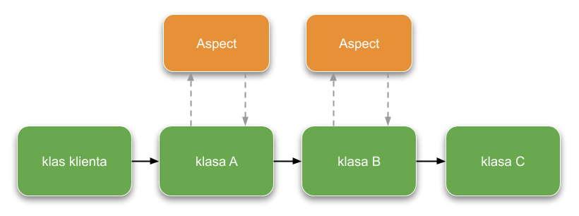 Wywołanie klas wraz z aspektami(prezentacja w kodzie)