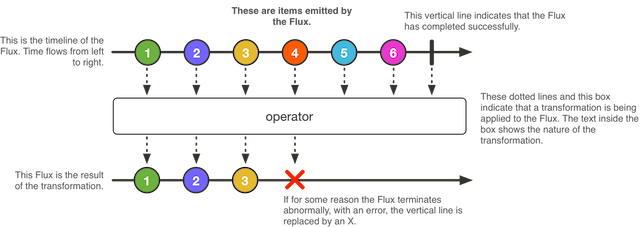 Procesowanie zdarzeń dla Flux w Spring Webflux