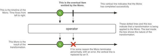 Procesowanie zdarzeń dla Mono w Spring Webflux